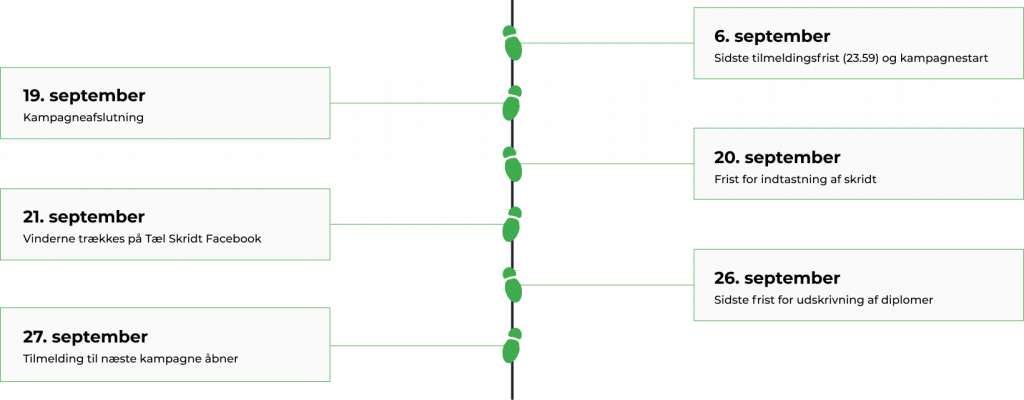 TS3 grafik